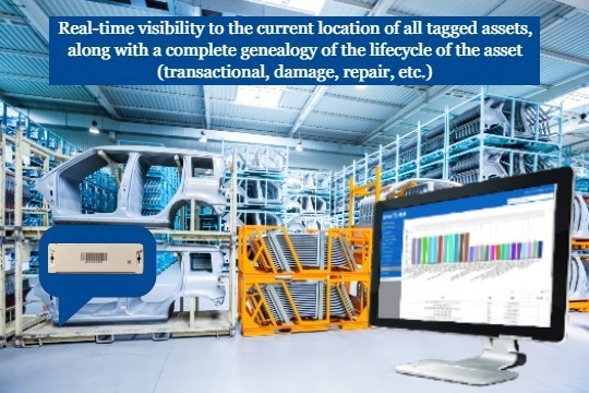 Track and Trace Solution for Returnable Container Management